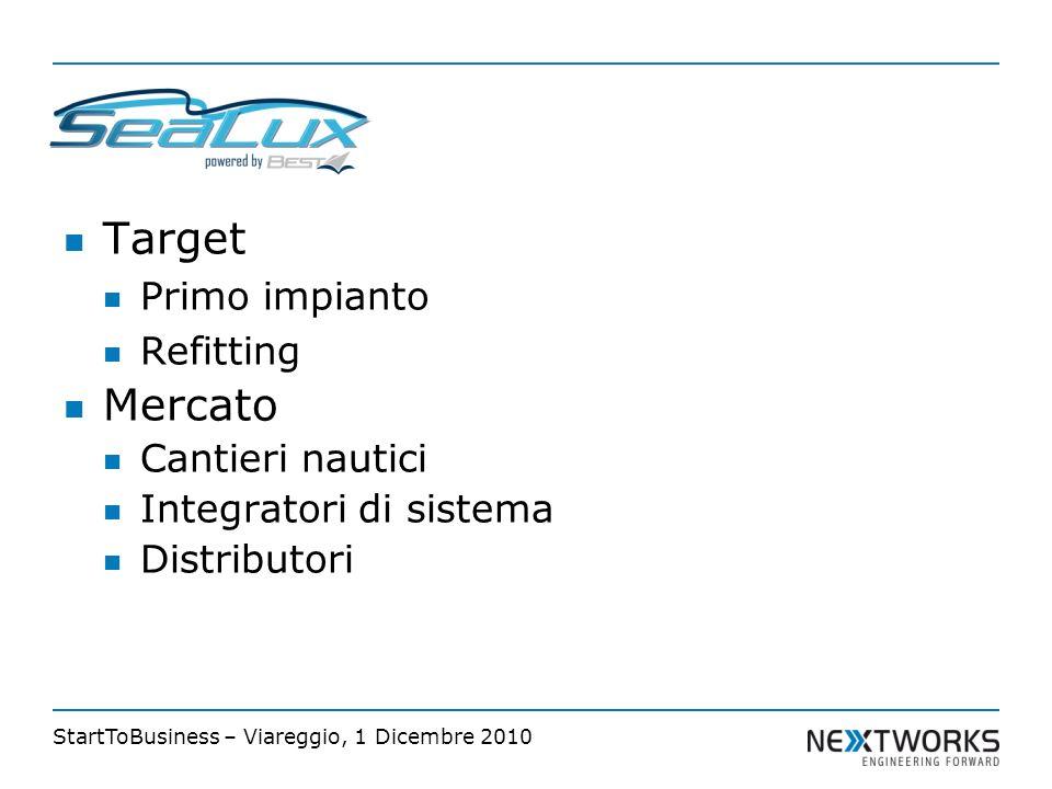 StartToBusiness – Viareggio, 1 Dicembre 2010 Target Primo impianto Refitting Mercato Cantieri nautici Integratori di sistema Distributori