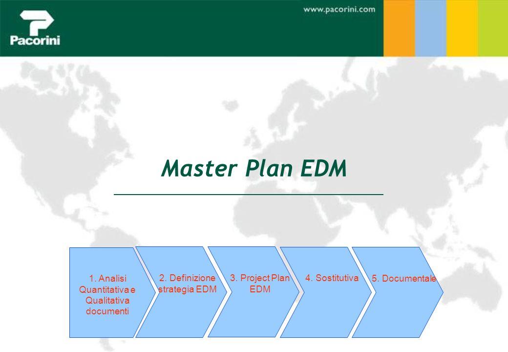 Master Plan EDM 1. Analisi Quantitativa e Qualitativa documenti 2. Definizione strategia EDM 4. Sostitutiva 3. Project Plan EDM 5. Documentale