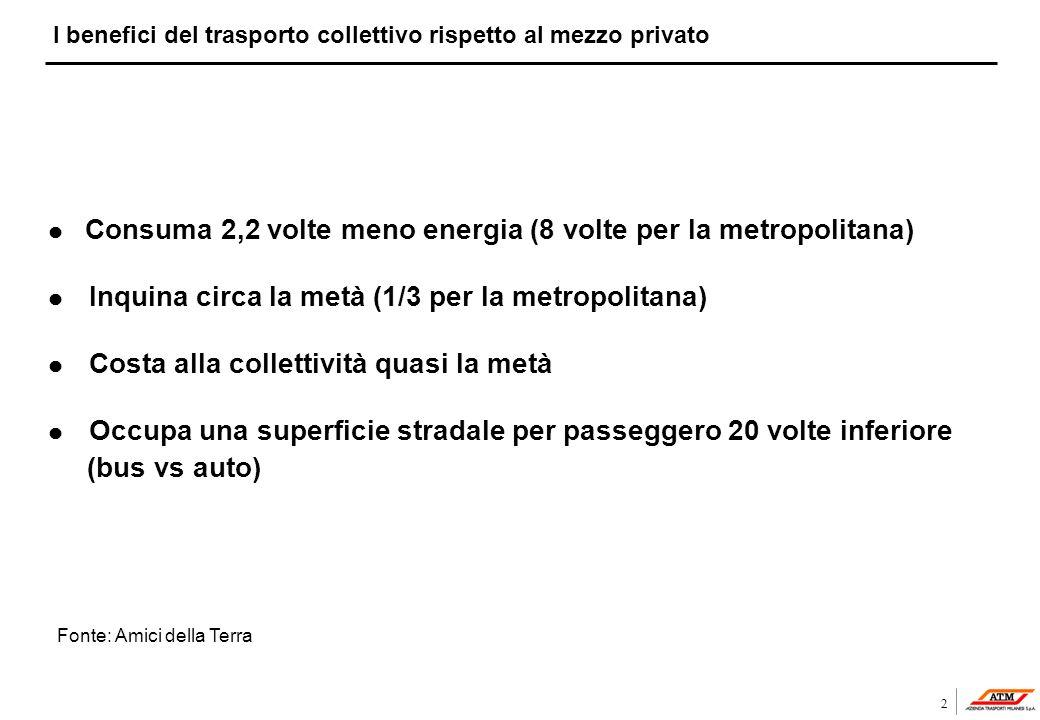 2 I benefici del trasporto collettivo rispetto al mezzo privato l Consuma 2,2 volte meno energia (8 volte per la metropolitana) l Inquina circa la met