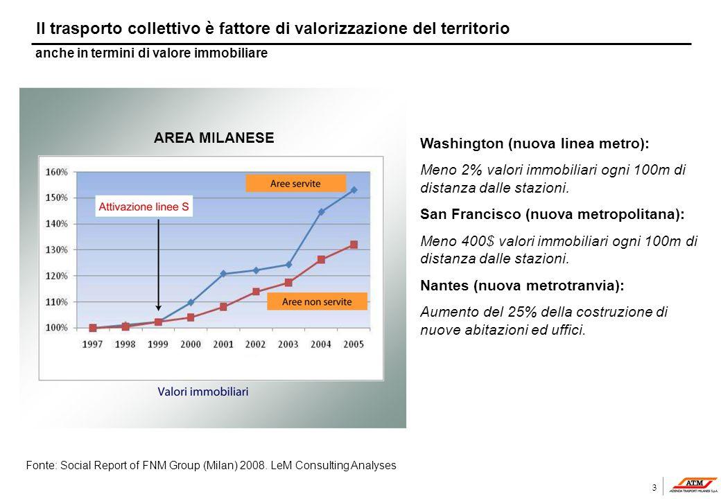 4 ATM – Profilo del Gruppo Passeggeri trasportati:685 milioniPasseggeri trasportati:685 milioni Fatturato:841 milioniFatturato:841 milioni Numero veicoli:2.909Numero veicoli:2.909 Vetture/Km147 milioniVetture/Km147 milioni Dipendenti:8.578Dipendenti:8.578 RadioBus Bus (944 km) Bikesharing Bike sharing Metropolitana (74 km) Tram (289 km) Filobus (41 km) Carsharing Car sharing Funicolare Ecopass Tecnologia ambientale Infrastrutturatecnologica Tecnologia di controllo della flotta (31.12.2008)