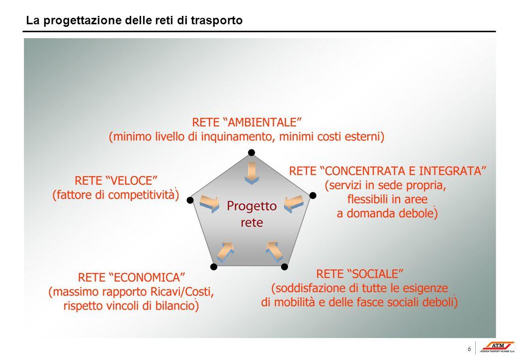 6 La progettazione delle reti di trasporto