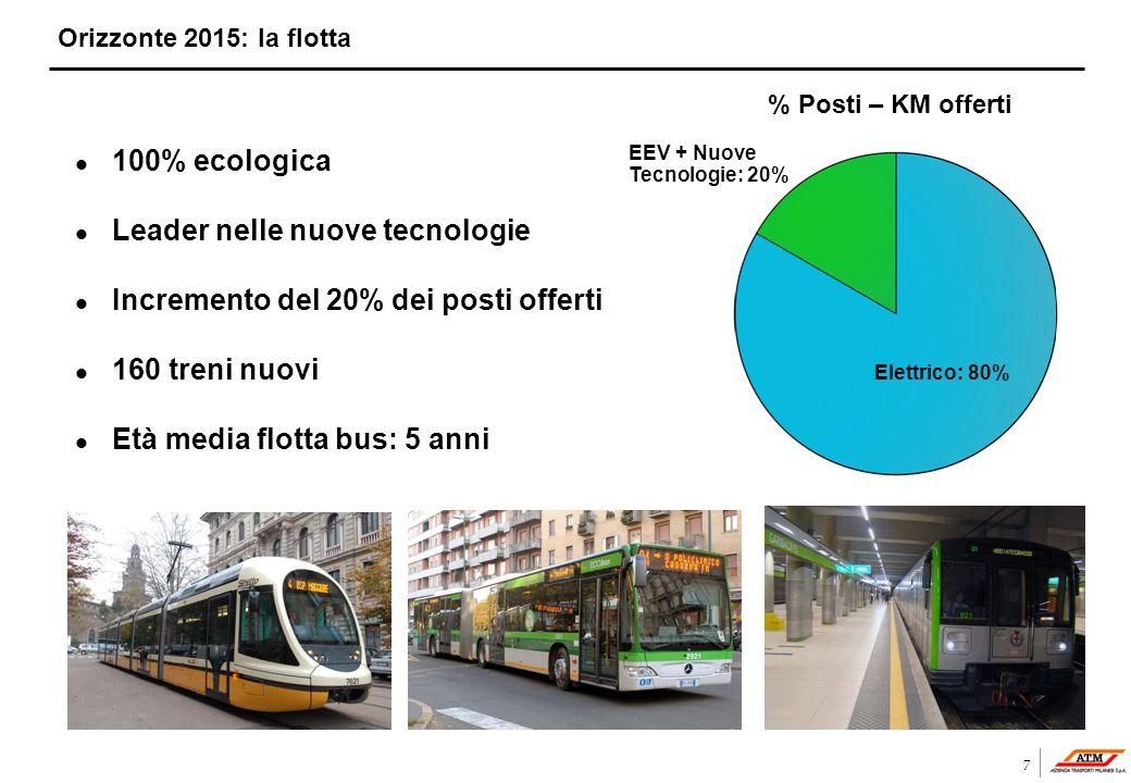7 Orizzonte 2015: la flotta l 100% ecologica l Leader nelle nuove tecnologie l Incremento del 20% dei posti offerti l 160 treni nuovi l Età media flot