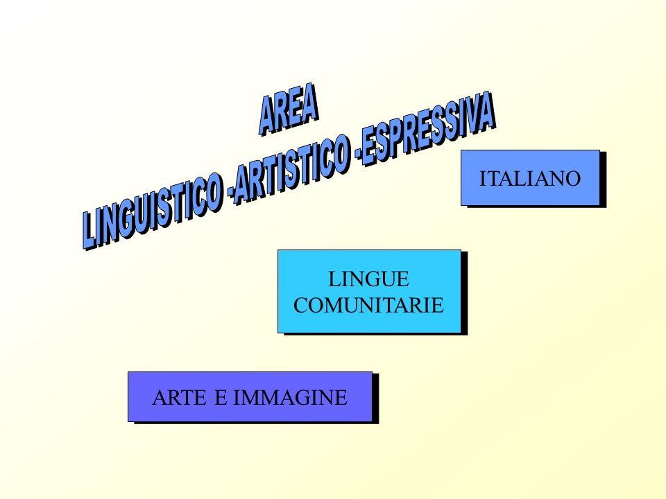 ITALIANO LINGUE COMUNITARIE LINGUE COMUNITARIE ARTE E IMMAGINE