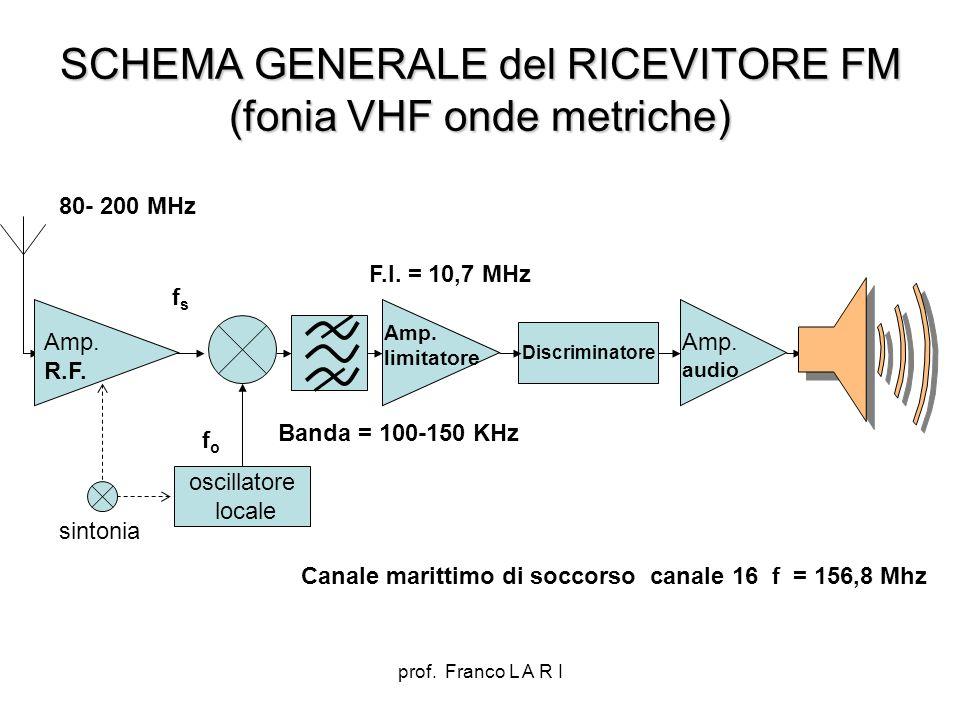prof. Franco L A R I SCHEMA GENERALE del RICEVITORE FM (fonia VHF onde metriche) oscillatore locale Discriminatore Amp. limitatore Amp. audio fsfs fof