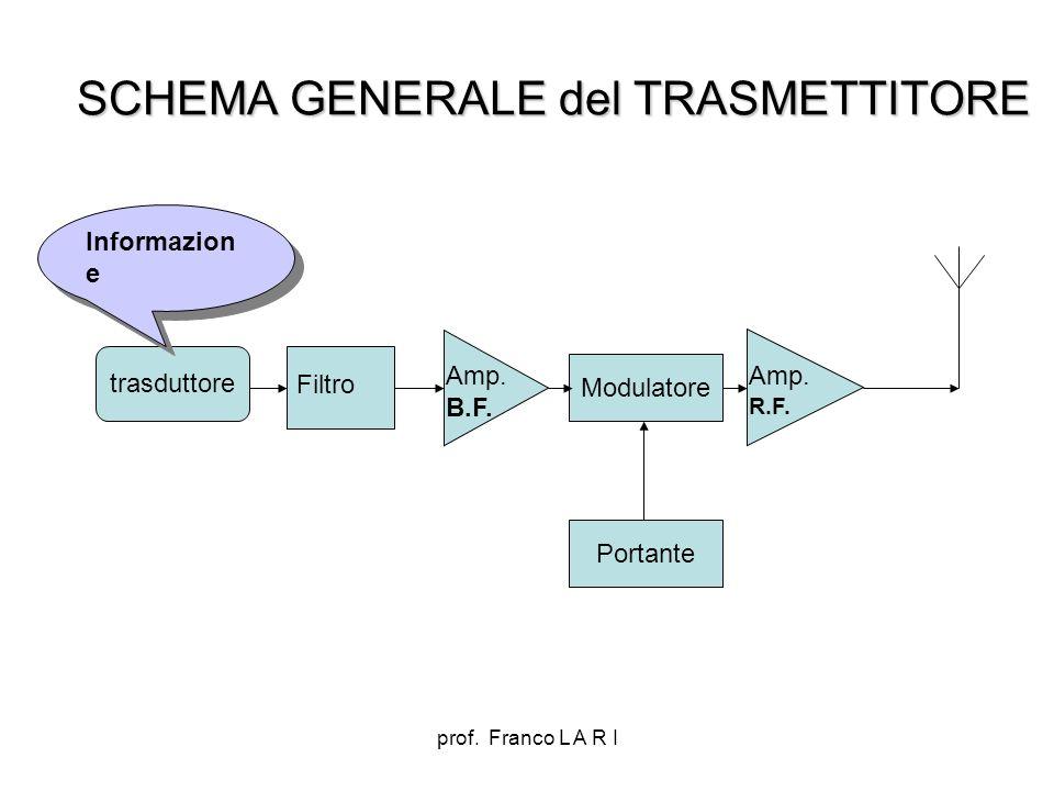 prof. Franco L A R I SCHEMA GENERALE del TRASMETTITORE Modulatore Amp. B.F. Amp. R.F. trasduttore Filtro Portante Informazion e