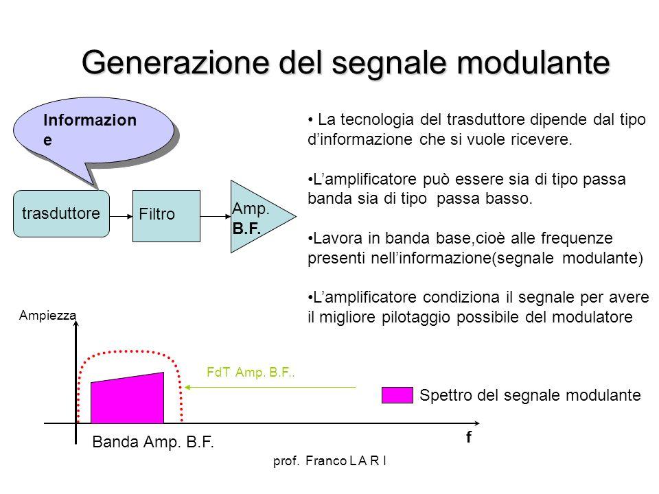 prof. Franco L A R I Generazione del segnale modulante Amp. B.F. trasduttore Filtro f FdT Amp. B.F.. Banda Amp. B.F. Ampiezza Spettro del segnale modu