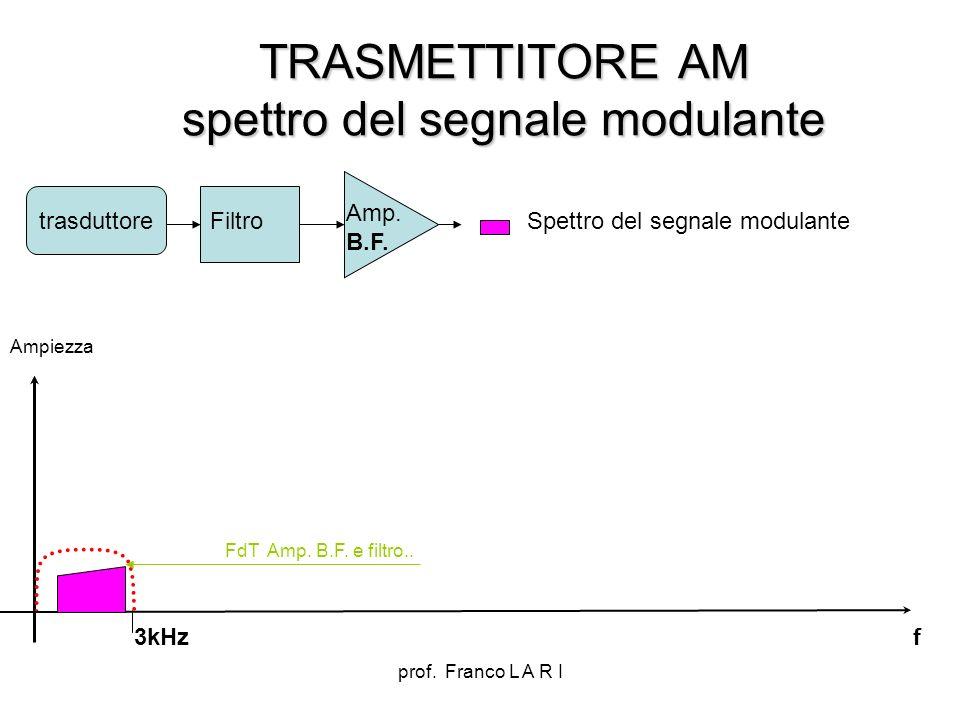 prof. Franco L A R I TRASMETTITORE AM spettro del segnale modulante Amp. B.F. trasduttore Filtro f FdT Amp. B.F. e filtro.. Ampiezza Spettro del segna