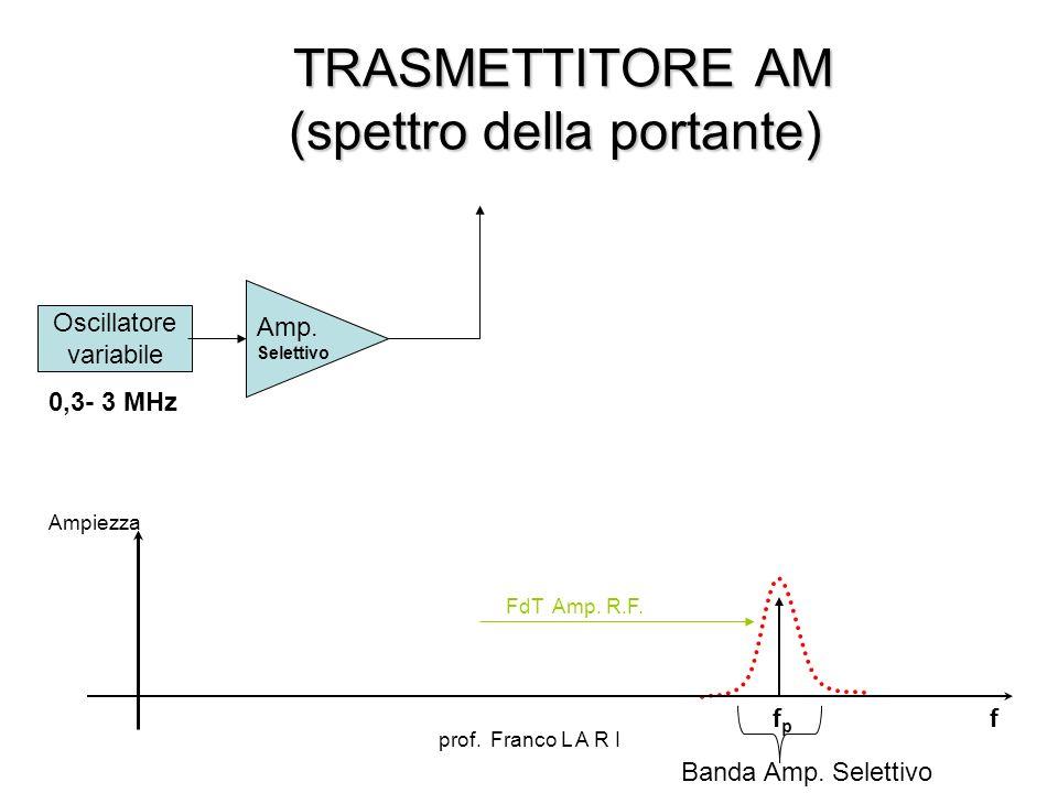 prof. Franco L A R I TRASMETTITORE AM (spettro della portante) TRASMETTITORE AM (spettro della portante) Oscillatore variabile Amp. Selettivo 0,3- 3 M