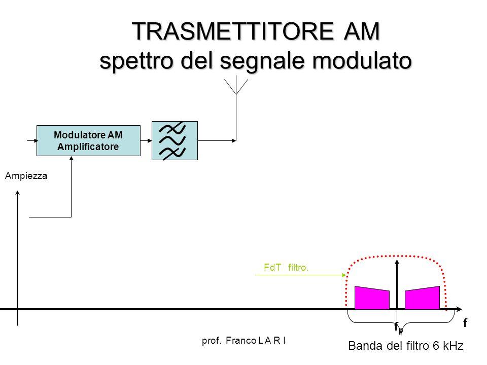 prof. Franco L A R I TRASMETTITORE AM spettro del segnale modulato Modulatore AM Amplificatore f FdT filtro. Ampiezza fpfp Banda del filtro 6 kHz