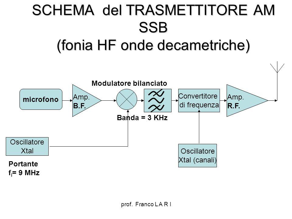 prof. Franco L A R I SCHEMA del TRASMETTITORE AM SSB (fonia HF onde decametriche) Amp. B.F. microfono Oscillatore Xtal Portante f i = 9 MHz Convertito