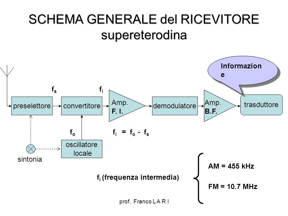 prof. Franco L A R I SCHEMA GENERALE del RICEVITORE supereterodina preselettoreconvertitore oscillatore locale demodulatore trasduttore Amp. F. I. Amp