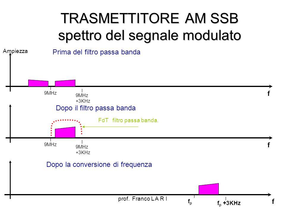prof. Franco L A R I TRASMETTITORE AM SSB spettro del segnale modulato f Ampiezza 9MHz 9MHz +3KHz Prima del filtro passa banda f FdT filtro passa band