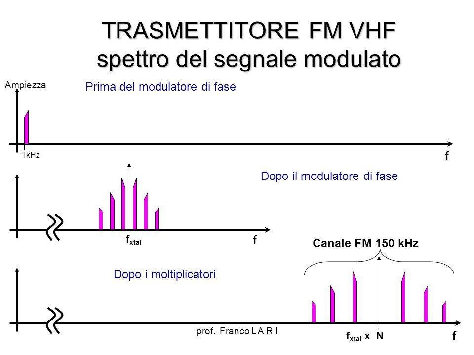 prof. Franco L A R I TRASMETTITORE FM VHF spettro del segnale modulato f Ampiezza 1kHz Prima del modulatore di fase f f xtal Dopo il modulatore di fas