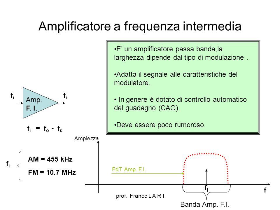 prof.Franco L A R I TRASMETTITORE AM spettro del segnale modulante Amp.