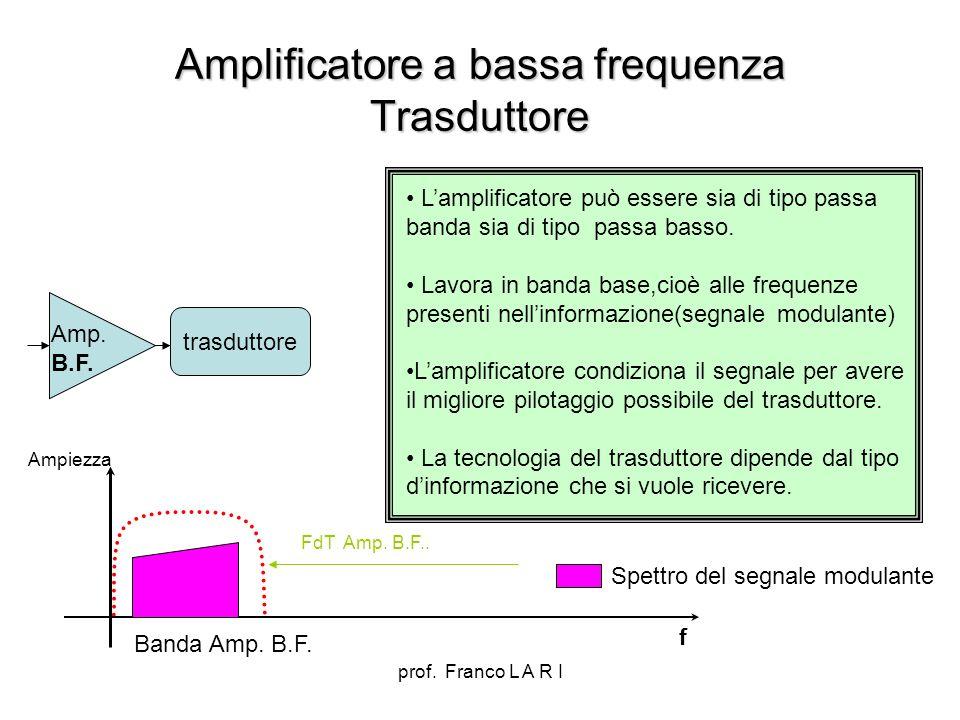 prof. Franco L A R I Amplificatore a bassa frequenza Trasduttore trasduttore Amp. B.F. Lamplificatore può essere sia di tipo passa banda sia di tipo p