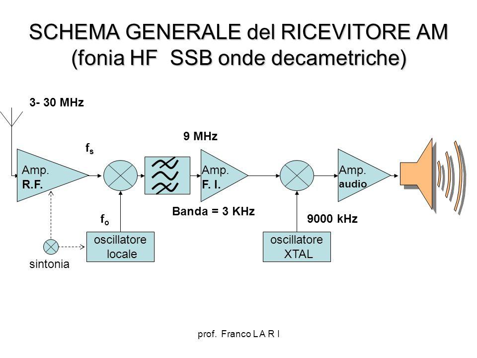 prof. Franco L A R I SCHEMA GENERALE del RICEVITORE AM (fonia HF SSB onde decametriche) oscillatore locale Amp. F. I. Amp. audio fsfs fofo 9 MHz sinto