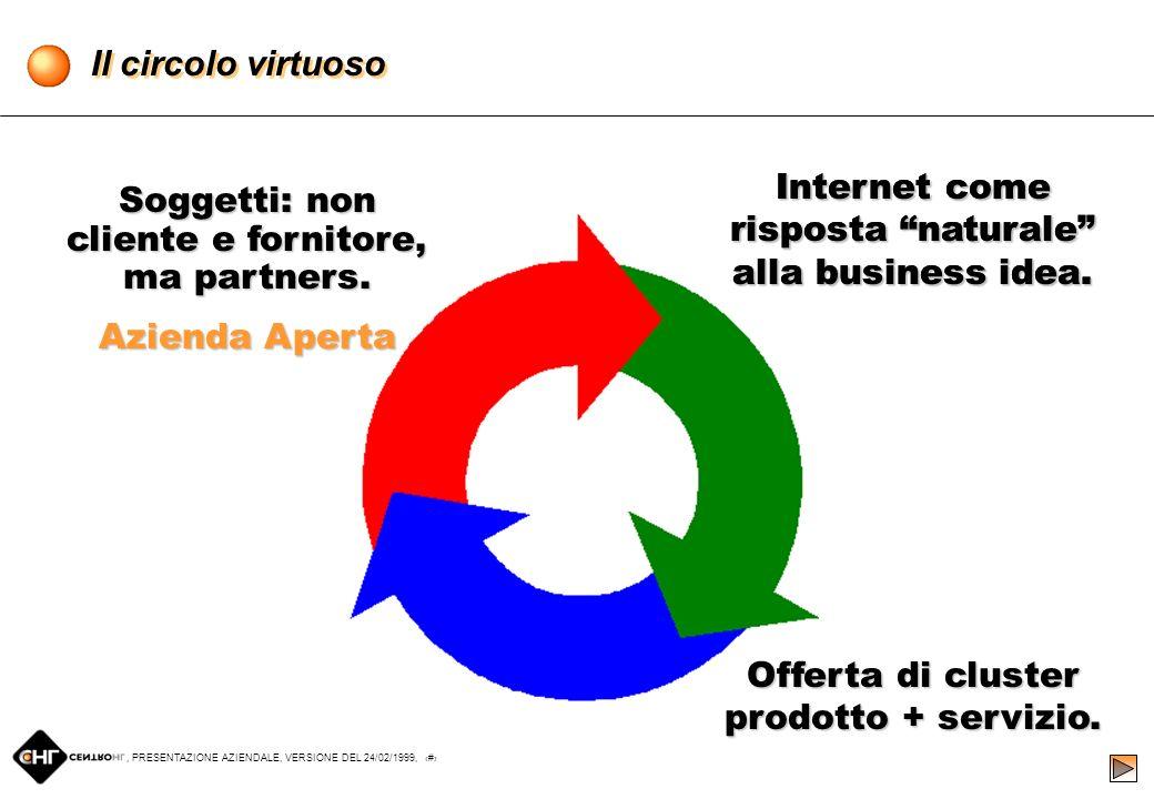 , PRESENTAZIONE AZIENDALE, VERSIONE DEL 24/02/1999, 14 ItaliaNet S.r.l. Marketing, Servizi su Internet HL S.p.A. Centro HL S.r.l. Distribuzione Le Par
