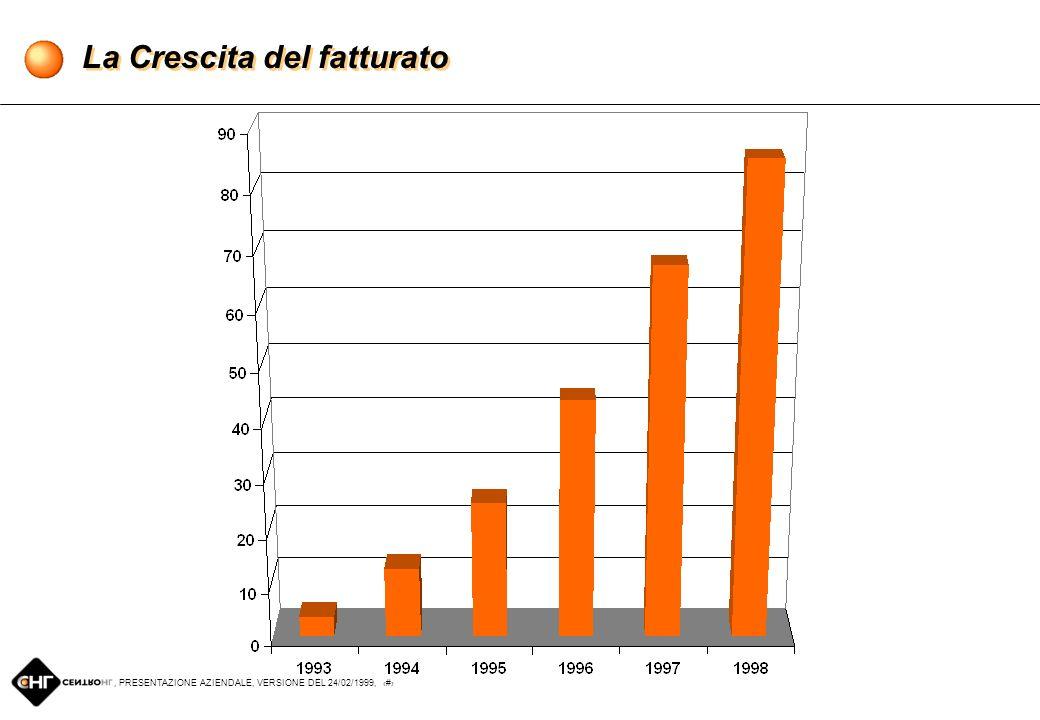 , PRESENTAZIONE AZIENDALE, VERSIONE DEL 24/02/1999, 6 Chi è Centro HL Sede a Firenze Inizio attività nel 1993 Produzione di Tailored PC basati su tecnologia Intel, distribuzione di componenti 1998: fatturato 85 miliardi, prodotti su misura 24.000 PC Clienti in anagrafica: 70.000 Dipendenti attuali: 70 POPITT (Point of Presence in the Territory): 30 (Centro e Nord Italia) Leadership assoluta nellE-Commerce in Italia: il 45% del venduto attraverso Internet Oltre 400.000 accessi/mese alle home pages