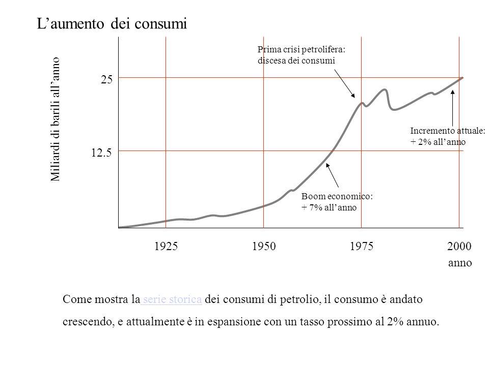 Laumento dei consumi 1925195019752000 Miliardi di barili allanno anno 25 12.5 Boom economico: + 7% allanno Prima crisi petrolifera: discesa dei consumi Incremento attuale: + 2% allanno Come mostra la serie storica dei consumi di petrolio, il consumo è andato serie storica crescendo, e attualmente è in espansione con un tasso prossimo al 2% annuo.