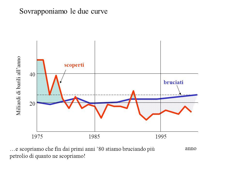 Miliardi di barili allanno 40 20 197519851995 anno scoperti bruciati Sovrapponiamo le due curve …e scopriamo che fin dai primi anni 80 stiamo bruciando più petrolio di quanto ne scopriamo!
