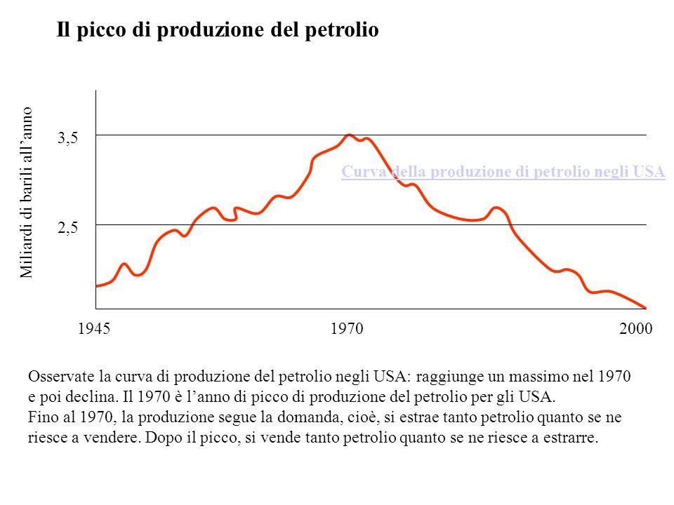 194519702000 Miliardi di barili allanno 2,5 3,5 Il picco di produzione del petrolio Curva della produzione di petrolio negli USA Osservate la curva di produzione del petrolio negli USA: raggiunge un massimo nel 1970 e poi declina.