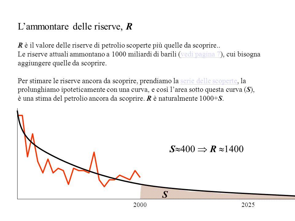 Lammontare delle riserve, R R è il valore delle riserve di petrolio scoperte più quelle da scoprire..