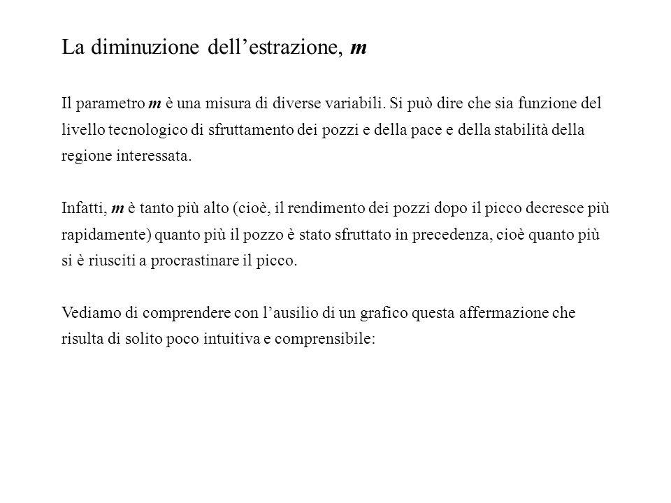 La diminuzione dellestrazione, m Il parametro m è una misura di diverse variabili.