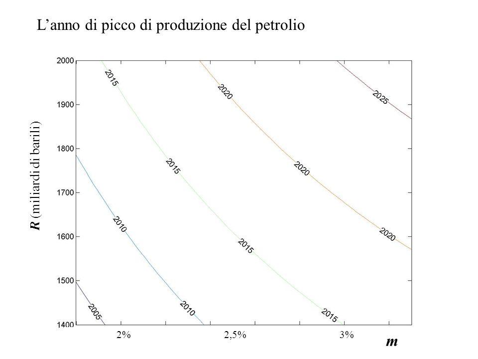 Lanno di picco di produzione del petrolio R (miliardi di barili) 2%2,5%3% m
