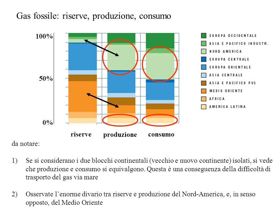 produzione riserveconsumo Gas fossile: riserve, produzione, consumo da notare: 1)Se si considerano i due blocchi continentali (vecchio e nuovo continente) isolati, si vede che produzione e consumo si equivalgono.