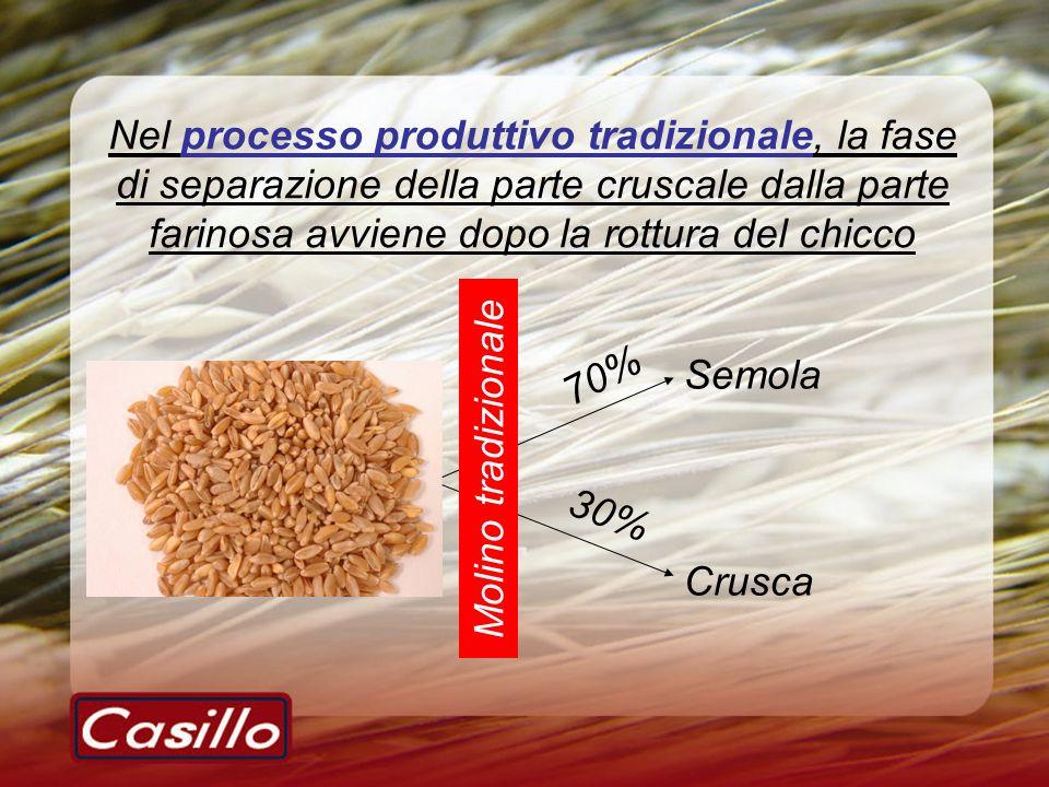 Nel processo produttivo tradizionale, la fase di separazione della parte cruscale dalla parte farinosa avviene dopo la rottura del chicco Semola Crusca Molino tradizionale 30% 70%