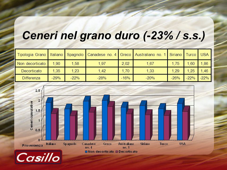 Ceneri nel grano duro (-23% / s.s.) Tipologia GranoItalianoSpagnoloCanadese no. 4GrecoAustraliano no. 1SirianoTurcoUSA Non decorticato1,901,581,972,02