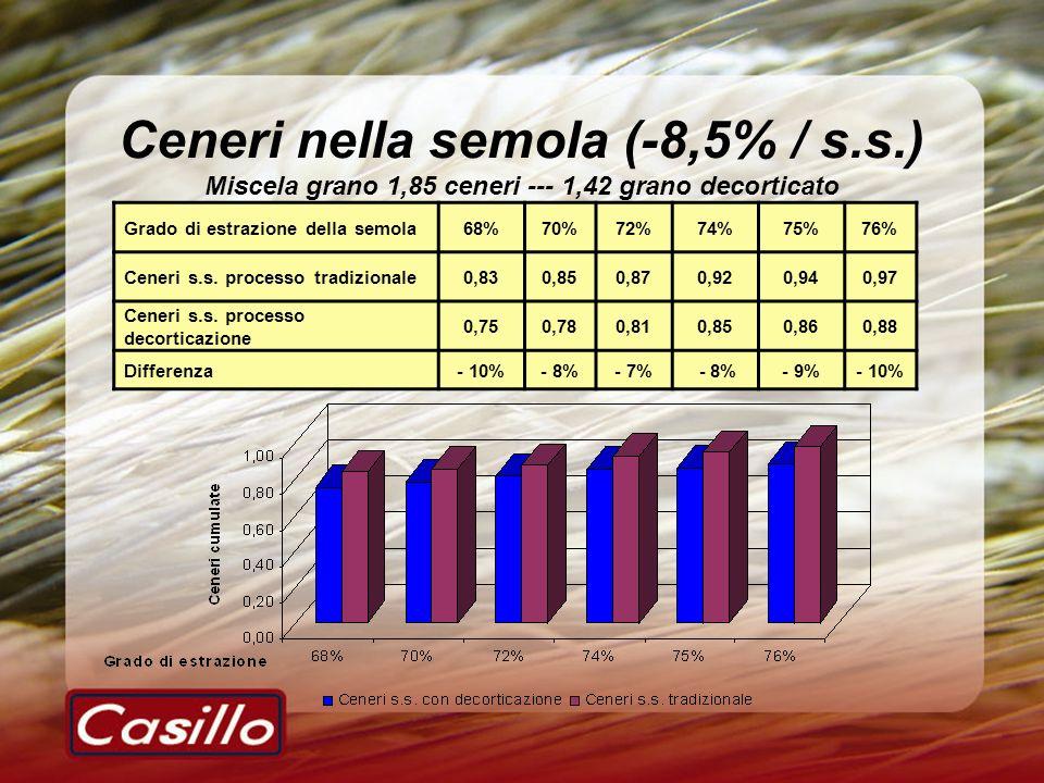 Ceneri nella semola (-8,5% / s.s.) Miscela grano 1,85 ceneri --- 1,42 grano decorticato Grado di estrazione della semola68%70%72%74%75%76% Ceneri s.s.