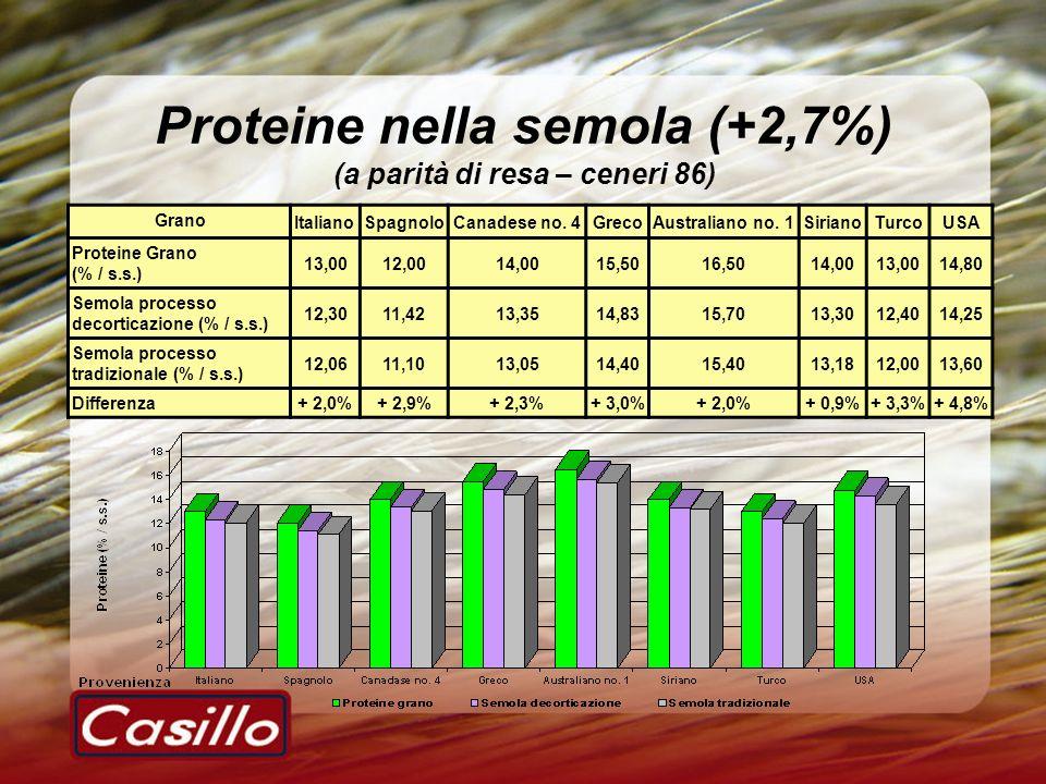 Proteine nella semola (+2,7%) (a parità di resa – ceneri 86) Grano ItalianoSpagnoloCanadese no. 4GrecoAustraliano no. 1SirianoTurcoUSA Proteine Grano
