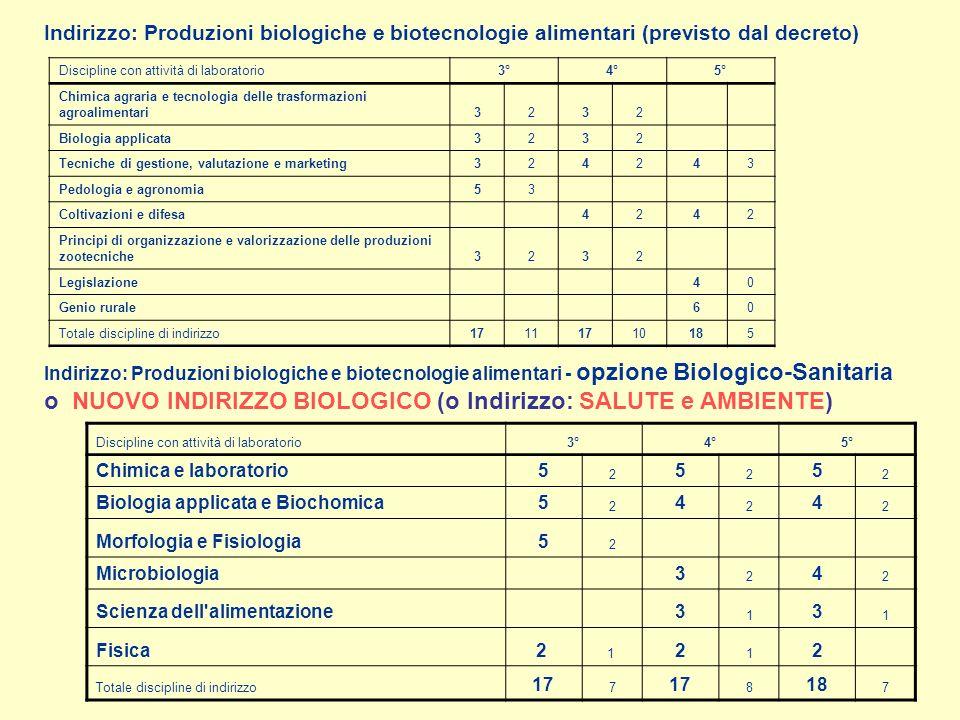 Discipline con attività di laboratorio3°4°5° Chimica agraria e tecnologia delle trasformazioni agroalimentari3232 Biologia applicata3232 Tecniche di gestione, valutazione e marketing324243 Pedologia e agronomia53 Coltivazioni e difesa 4242 Principi di organizzazione e valorizzazione delle produzioni zootecniche3232 Legislazione 40 Genio rurale 60 Totale discipline di indirizzo17111710185 Indirizzo: Produzioni biologiche e biotecnologie alimentari (previsto dal decreto) Discipline con attività di laboratorio3°4°5° Chimica e laboratorio5 2 5 2 5 2 Biologia applicata e Biochomica5 2 4 2 4 2 Morfologia e Fisiologia5 2 Microbiologia 3 2 4 2 Scienza dell alimentazione3 1 3 1 Fisica2 1 2 1 2 Totale discipline di indirizzo 17 7 8 18 7 Indirizzo: Produzioni biologiche e biotecnologie alimentari - opzione Biologico-Sanitaria o NUOVO INDIRIZZO BIOLOGICO (o Indirizzo: SALUTE e AMBIENTE)