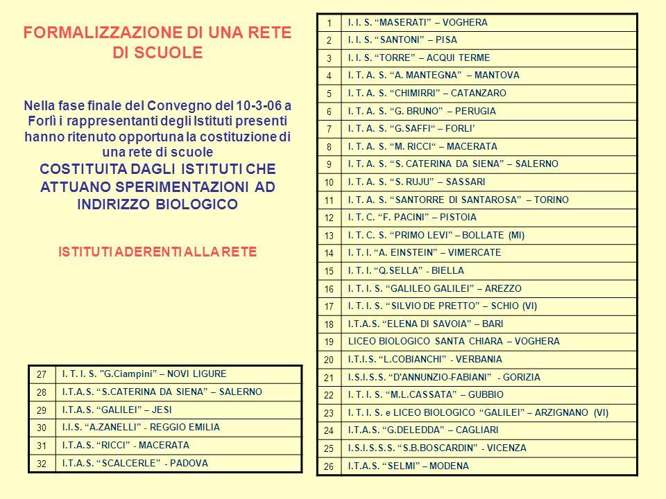 FORMALIZZAZIONE DI UNA RETE DI SCUOLE Nella fase finale del Convegno del 10-3-06 a Forlì i rappresentanti degli Istituti presenti hanno ritenuto opportuna la costituzione di una rete di scuole COSTITUITA DAGLI ISTITUTI CHE ATTUANO SPERIMENTAZIONI AD INDIRIZZO BIOLOGICO ISTITUTI ADERENTI ALLA RETE ELENCO ISTITUTI ADERENTI ALLA RETE 1 I.