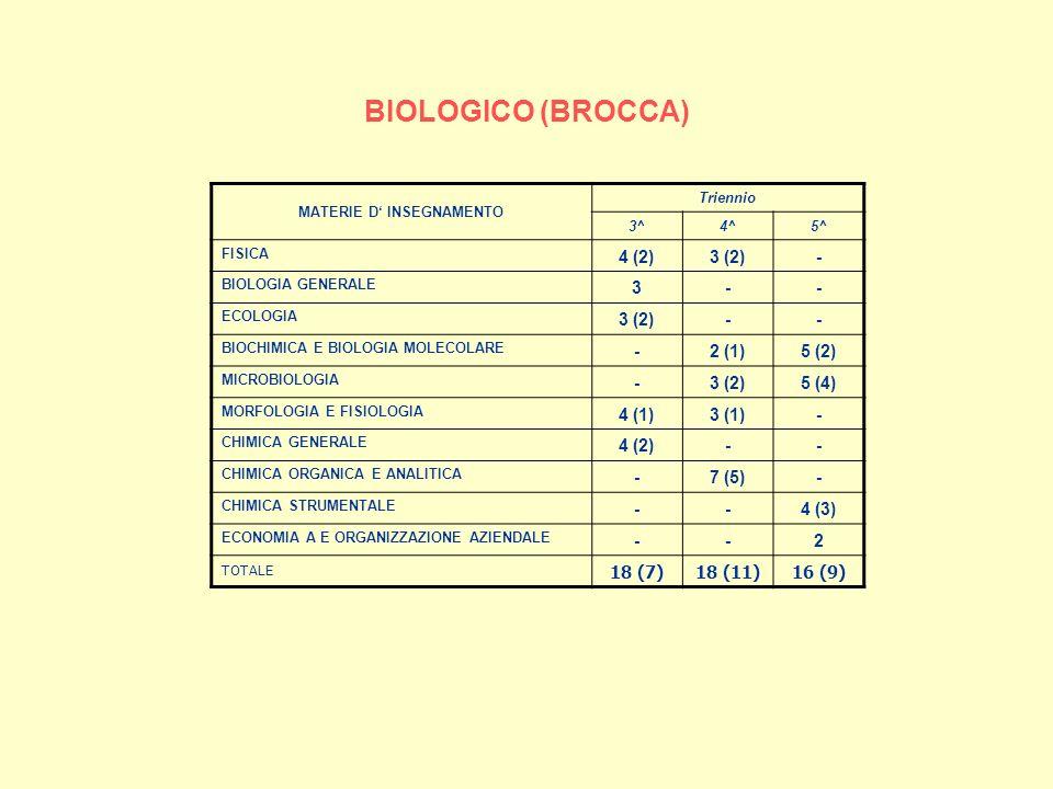 BIOLOGICO (BROCCA) MATERIE D INSEGNAMENTO Triennio 3^4^5^ FISICA 4 (2)3 (2)- BIOLOGIA GENERALE 3-- ECOLOGIA 3 (2)-- BIOCHIMICA E BIOLOGIA MOLECOLARE -2 (1)5 (2) MICROBIOLOGIA -3 (2)5 (4) MORFOLOGIA E FISIOLOGIA 4 (1)3 (1)- CHIMICA GENERALE 4 (2)-- CHIMICA ORGANICA E ANALITICA -7 (5)- CHIMICA STRUMENTALE --4 (3) ECONOMIA A E ORGANIZZAZIONE AZIENDALE --2 TOTALE 18 (7)18 (11)16 (9)