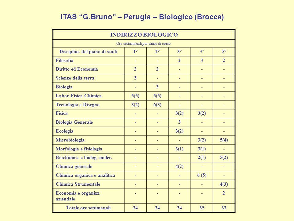INDIRIZZO BIOLOGICO Ore settimanali per anno di corso Discipline del piano di studi1°2°3° 4° 5° Filosofia--232 Diritto ed Economia22--- Scienze della terra3---- Biologia-3--- Labor.