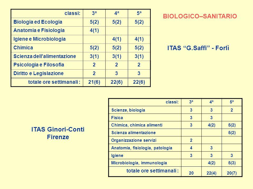 classi:3ª4ª5ª Biologia ed Ecologia5(2) Anatomia e Fisiologia4(1) Igiene e Microbiologia 4(1) Chimica5(2) Scienza dell alimentazione3(1) Psicologia e Filosofia222 Diritto e Legislazione233 totale ore settimanali :21(6)22(6) classi:3ª4ª5ª Scienze, biologia332 Fisica33 Chimica, chimica alimenti34(2)5(2) Scienza alimentazione 5(2) Organizzazione servizi2 Anatomia, fisiologia, patologia43 Igiene333 Microbiologia, immunologia 4(2)5(3) totale ore settimanali : 2022(4)20(7) ITAS G.Saffi - Forlì ITAS Ginori-Conti Firenze BIOLOGICO–SANITARIO