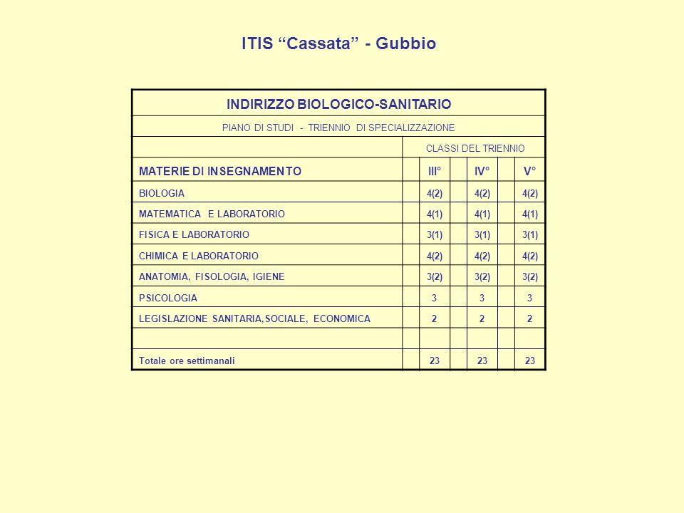 ITIS Cassata - Gubbio INDIRIZZO BIOLOGICO-SANITARIO PIANO DI STUDI - TRIENNIO DI SPECIALIZZAZIONE CLASSI DEL TRIENNIO MATERIE DI INSEGNAMENTO III° IV° V° BIOLOGIA 4(2) MATEMATICA E LABORATORIO 4(1) FISICA E LABORATORIO 3(1) CHIMICA E LABORATORIO 4(2) ANATOMIA, FISOLOGIA, IGIENE 3(2) PSICOLOGIA 3 3 3 LEGISLAZIONE SANITARIA,SOCIALE, ECONOMICA 2 2 2 Totale ore settimanali 23