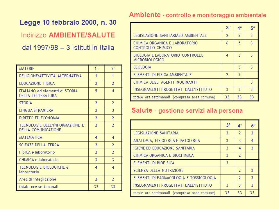 MATERIE1°2° RELIGIONE/ATTIVITÀ ALTERNATIVA11 EDUCAZIONE FISICA22 ITALIANO ed elementi di STORIA DELLA LETTERATURA 54 STORIA22 LINGUA STRANIERA23 DIRITTO ED ECONOMIA22 TECNOLOGIE DELLINFORMAZIONE E DELLA COMUNICAZIONE 22 MATEMATICA44 SCIENZE DELLA TERRA22 FISICA e laboratorio22 CHIMICA e laboratorio33 TECNOLOGIE BIOLOGICHE e laboratorio 44 Area di integrazione22 totale ore settimanali33 3°4° 5° LEGISLAZIONE SANITARIAED AMBIENTALE223 CHIMICA ORGANICA E LABORATORIO CONTROLLO CHIMICO 653 BIOLOGIA E LABORATORIO CONTROLLO MICROBIOLOGICO 433 ECOLOGIA 33 ELEMENTI DI FISICA AMBIENTALE22 CHIMICA DEGLI AGENTI INQUINANTI 3 INSEGNAMENTI PROGETTATI DALLISTITUTO333 totale ore settimanali (compresa area comune)33 Ambiente - controllo e monitoraggio ambientale 3°4° 5° LEGISLAZIONE SANITARIA222 ANATOMIA, FISIOLOGIA E PATOLOGIA334 IGIENE ED EDUCAZIONE SANITARIA343 CHIMICA ORGANICA E BIOCHIMICA32 ELEMENTI DI BIOFISICA3 SCIENZA DELLA NUTRIZIONE 23 ELEMENTI DI FARMACOLOGIA E TOSSICOLOGIA 23 INSEGNAMENTI PROGETTATI DALLISTITUTO333 totale ore settimanali (compresa area comune)33 Salute - gestione servizi alla persona Legge 10 febbraio 2000, n.