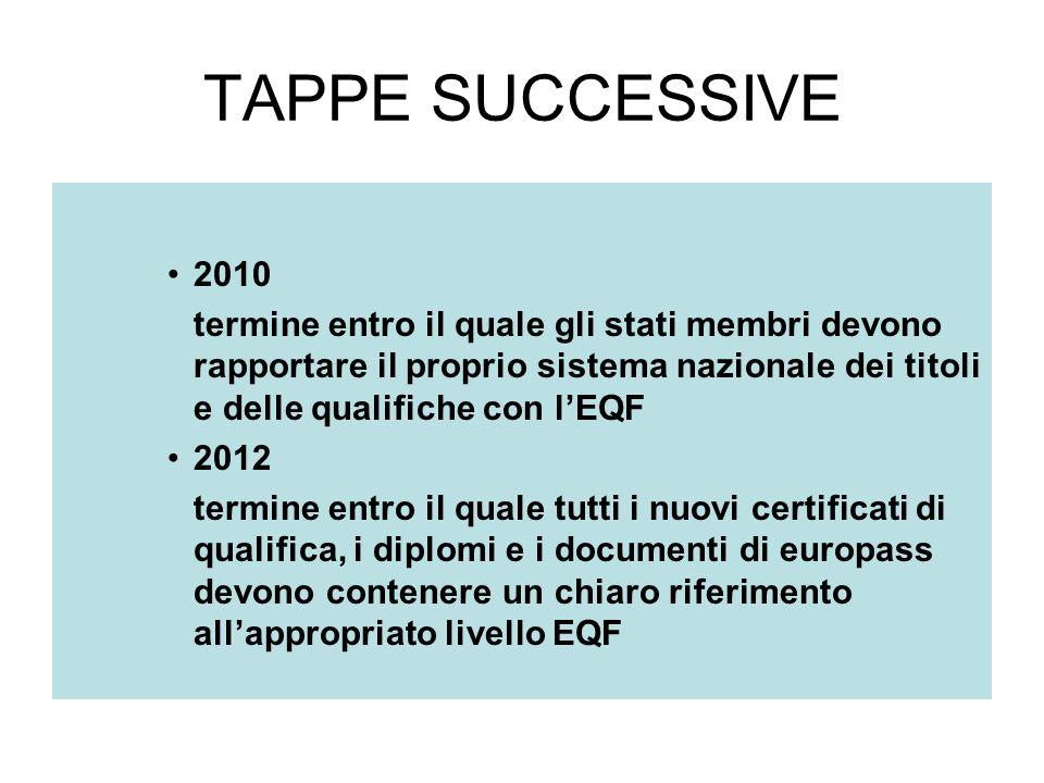 TAPPE SUCCESSIVE 2010 termine entro il quale gli stati membri devono rapportare il proprio sistema nazionale dei titoli e delle qualifiche con lEQF 2012 termine entro il quale tutti i nuovi certificati di qualifica, i diplomi e i documenti di europass devono contenere un chiaro riferimento allappropriato livello EQF