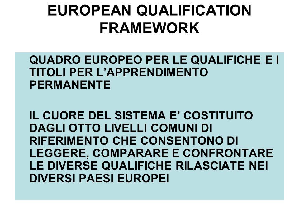 EUROPEAN QUALIFICATION FRAMEWORK QUADRO EUROPEO PER LE QUALIFICHE E I TITOLI PER LAPPRENDIMENTO PERMANENTE IL CUORE DEL SISTEMA E COSTITUITO DAGLI OTTO LIVELLI COMUNI DI RIFERIMENTO CHE CONSENTONO DI LEGGERE, COMPARARE E CONFRONTARE LE DIVERSE QUALIFICHE RILASCIATE NEI DIVERSI PAESI EUROPEI