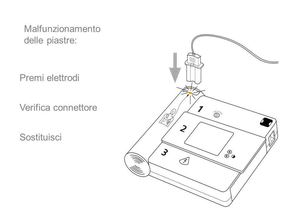 13 Premi elettrodi Verifica connettore Sostituisci Malfunzionamento delle piastre: