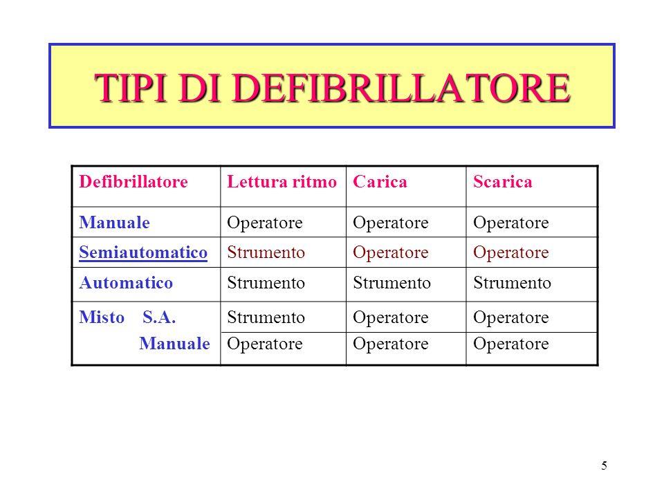 5 TIPI DI DEFIBRILLATORE DefibrillatoreLettura ritmoCaricaScarica ManualeOperatore SemiautomaticoStrumentoOperatore AutomaticoStrumento Misto S.A. Man