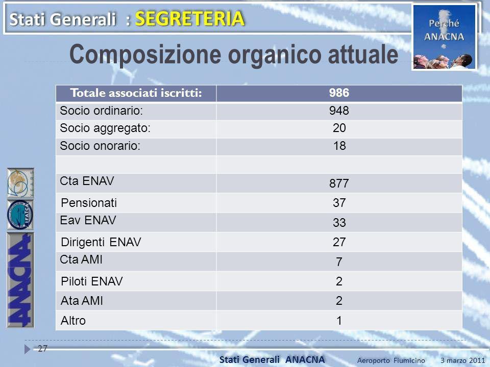 Composizione organico attuale Totale associati iscritti: 986 Socio ordinario:948 Socio aggregato:20 Socio onorario:18 Cta ENAV 877 Pensionati37 Eav EN