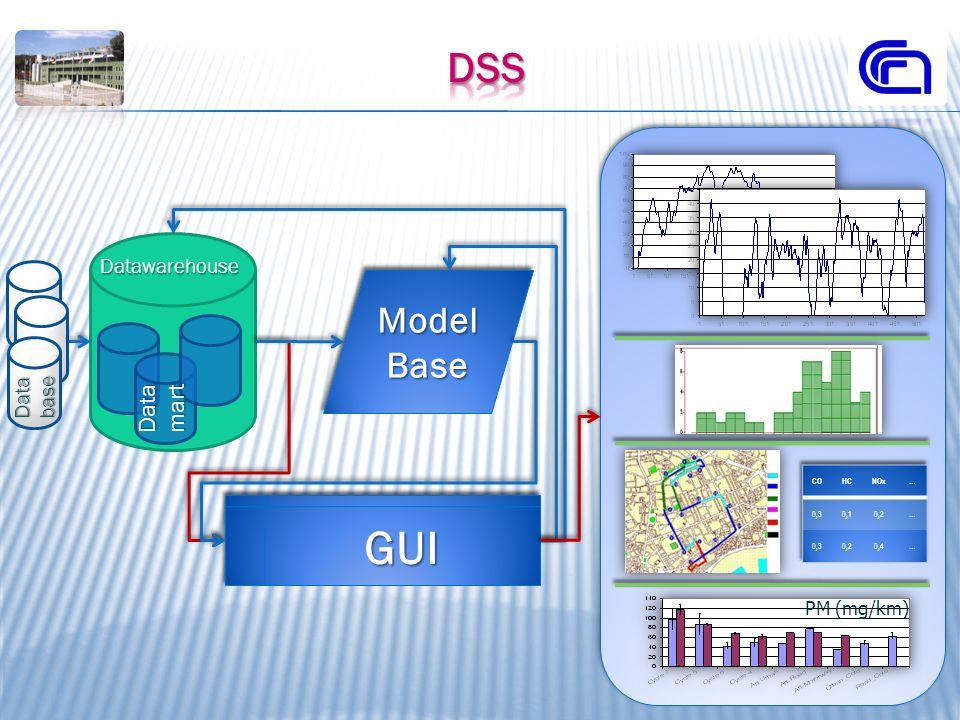 Datamart Model Base GUIGUI Datawarehouse Database PM (mg/km)
