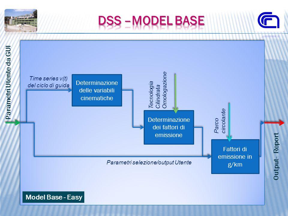 Model Base - Easy Parametri Utente da GUI Output- Report Determinazione delle variabili cinematiche Determinazione dei fattori di emissione Fattori di