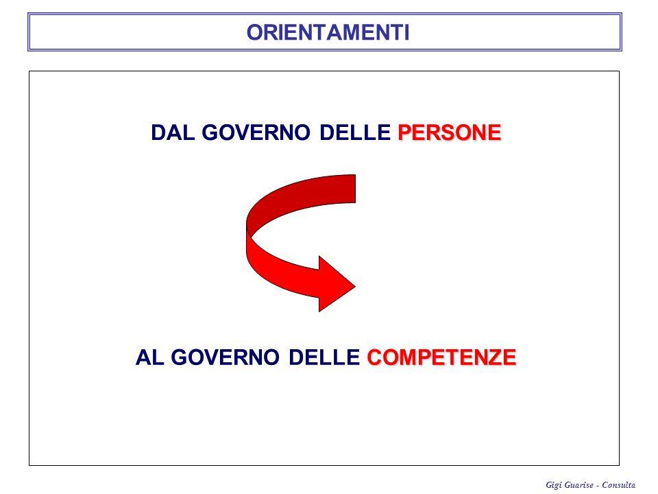 Gigi Guarise - Consulta ORIENTAMENTI PERSONE DAL GOVERNO DELLE PERSONE COMPETENZE AL GOVERNO DELLE COMPETENZE