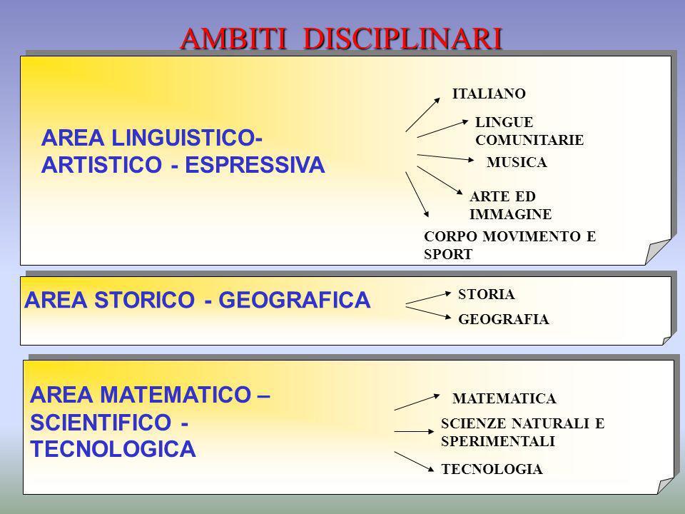 AMBITI DISCIPLINARI AREA LINGUISTICO- ARTISTICO - ESPRESSIVA AREA STORICO - GEOGRAFICA AREA MATEMATICO – SCIENTIFICO - TECNOLOGICA ITALIANO LINGUE COM
