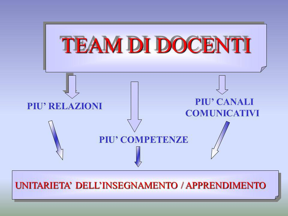 TEAM DI DOCENTI PIU RELAZIONI PIU COMPETENZE PIU CANALI COMUNICATIVI UNITARIETA DELLINSEGNAMENTO / APPRENDIMENTO